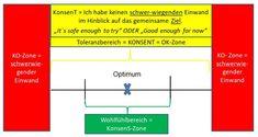 KonsenT - Good Enough, Line Chart, Bar Chart, Equal Opportunity, Circular Economy, Decision Making, Business, Bar Graphs