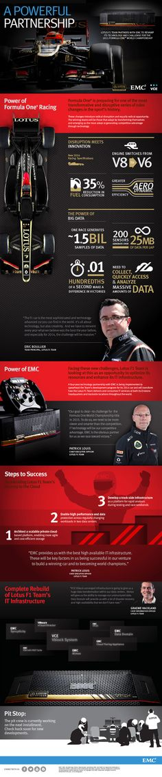 The Power of EMC and Lotus F1 Team  The sport of Formula 1is facing the most radical rule changes in its history. Learn more about EMC's partnership with Lotus F1 Team as they rebuild the team's IT infrastructure and transform how IT services are delivered at its data centers and trackside locations.