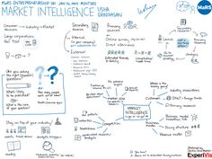 Market Intelligence Sketchnote Starting A Business, Business Planning, Blue Ocean Strategy, Competitive Intelligence, Sketch Notes, Strategic Planning, Data Visualization, Entrepreneurship, Leadership