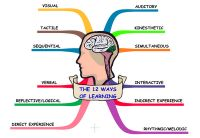 Exposing Students to the 12 Ways of Learning