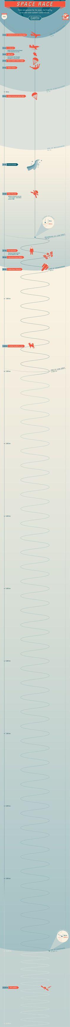 Das Kraftfuttermischwerk » Das Sonnensystem als Infographik