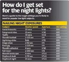 The A to Z of low-light photography - cheat sheet for night photography!: cheat sheet for night photography!: cheat sheet for night photo - Photography Set Up, Photography Cheat Sheets, Photography Basics, Photography Lessons, Photography Camera, Photoshop Photography, Photography Tutorials, Photography Business, Digital Photography
