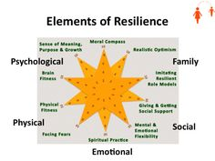 neuromechanisms of resilience in dogs