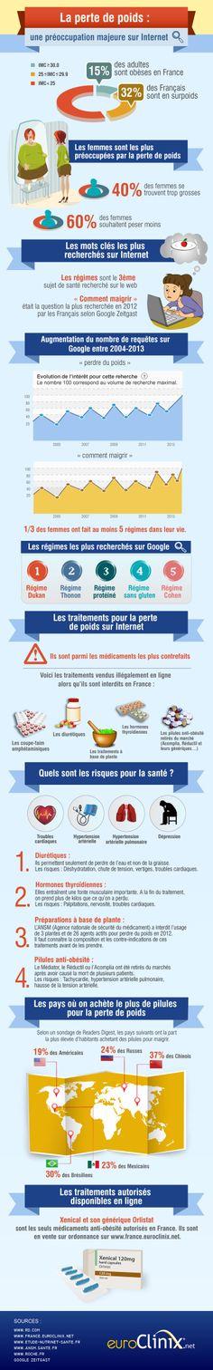 Infographie : La perte de poids, une préoccupation majeure sur Internet.