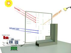 EnergyGlass™ is a patented transparent glass system that collects and produces energy from any light source and can be simply integrated into building window designs to produce electricity.