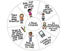 I have choices wheel.  A visual with words and pictures for students that shows them the choices they have if they get into it with another student.  Great for lower grades giving them peaceful options.
