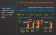 Immigration Myths Busted: Common Myths about Immigration Debunked  Myth: Immigrants frequently bring their extended relatives with them. Fact: U.S. citizens can only petition for spouses, children, parents and siblings.  (7 of 9 slides; sources on slide 9)  [click on this image to find a brief video and analysis of the racialized discourse of immigration in the United States]