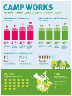 Jewish summer camp infographic - why we send our kids to Jewish camps! Camp_Works_Brochure_For_Web-31-768x1024.jpg (768×1024)