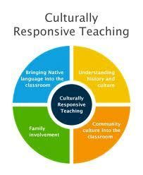 literacy culturally responsive instruction - This pin explains the different parts involved in culturally responsive teaching. Diversity In The Classroom, Multicultural Classroom, History Classroom, Inclusion Classroom, Teaching Strategies, Teaching Tools, Teaching Resources, Teaching Ideas, Teaching Culture