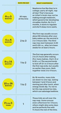 Perfect nap time rituals in 3 easy steps Use this chart to guide you through your baby's ideal nap time routine. - Baby Development Tips Newborn Schedule, Baby Sleep Schedule, Baby Feeding Schedule, Baby Feeding Chart, Baby Life Hacks, Baby Care Tips, Baby Supplies, Baby Health, Everything Baby