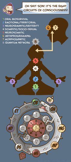 Pandora Jewelry OFF!> The Eight Circuits Of Consciousness by bluefluke on DeviantArt Chakras, Chaos Magic, Magick Book, Writing Fantasy, E Mc2, Ancient Mysteries, Chakra Meditation, Field Guide, Book Of Shadows