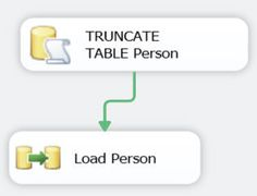 Data tapping during SSIS package execution in SQL Server 2012