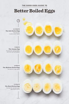 The Best Boiling Times for Eggs - Mediterranean Diet Recipes Boiled Egg Nutrition, Health And Nutrition, Boiled Egg Diet, Nutrition Guide, Soft Boiled Eggs, Perfect Hard Boiled Eggs, Healthy Snacks, Healthy Recipes, Clean Eating Tips