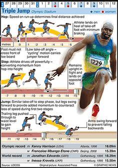 Olympicsgraphicstrack: OLYMPICS 2012: Triple Jump