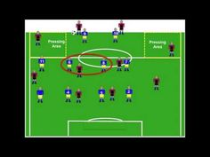 Defensive Tactics For Multiple Formations In Soccer - YouTube