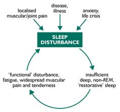 The sleep cycle of someone who suffers with fibromyalgia and other chronic illnesses that create perpetual pain.