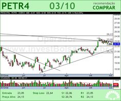 PETROBRAS - PETR4 - 03/10/2012 #PETR4 #analises #bovespa