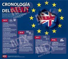 A más de 2 años del referéndum que favorece la salida del Reino Unido de la Unión Europea, en la #InfografíaNTX te dejamos ek proceso cronológico del Brexit. Learning Spanish, Frosted Flakes, Cereal, Business, Sacred Geometry, Visual Arts, United Kingdom, It Works, School