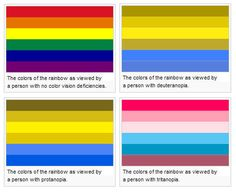 Colours of the rainbow, showing different types of colour blindness
