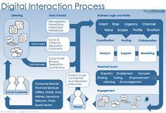 Diagram of Digital Interaction Process #socialmedia #crm #scrm