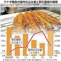 ウナギ高騰一転、一斉値下げ 稚魚豊漁 国内仕込み量倍増 - SankeiBiz(サンケイビズ)