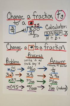 Fraction to Decimal...lots of great math anchor charts here!