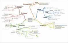 Coogle- A Handy Google Drive Tool for Collaboratively Creating Diagrams and Mind Maps ~ Educational Technology and Mobile Learning