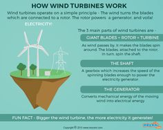 How do Wind Turbines work? Read more facts about Wind Turbines. More educational #Gifographic for Kids. http://mocomi.com/learn/new-world/gifographic/