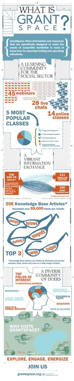 Infographic: What is GrantSpace? - Foundation Center