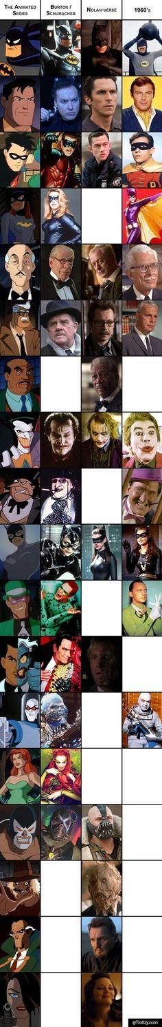 Batman Characters - Comics Vs Movies