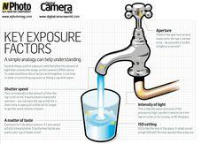 Photography Basics: understanding exposure