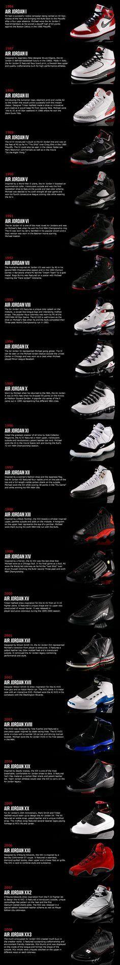 History of Air Jordan Shoes
