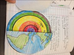 Another awesome foldable that my Block 1 student created.  The front is a globe and then on the inside the color coated the layers of the Earth.