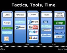 http://www.worldinteresting.com/5-ways-to-fix-your-social-and-content-marketing-problems/