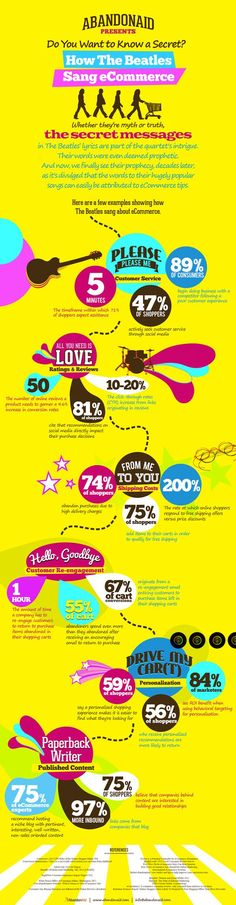 How the Beatles Sang Ecommerce [Infographic]