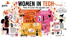 Women In Tech - Time to Close the Gender Gap. Let's get more women in tech and find ways to keep the women who are already there! Blockchain, Technology Careers, Gender Equity, Computer Science Degree, Visualisation, Women In Leadership, Digital Strategy, Girls Be Like, Ladies Day
