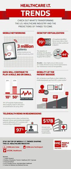 5 healthcare IT trends