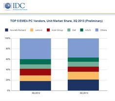 Mercato PC: Top 5 EMEA Vendors, 3Q13