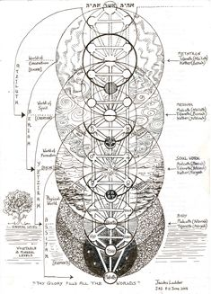 luxoccultapress: The Tree of Life - Jacobs Ladder