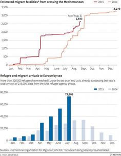 Europe's Refugee Crisis By The Numbers (Ian Bremmer via Twitter)