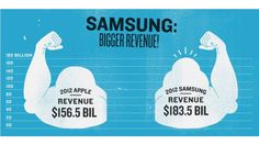 In the smartphone wars, Samsung tops Apple in just about every possible metric. Except perhaps the most critical one.
