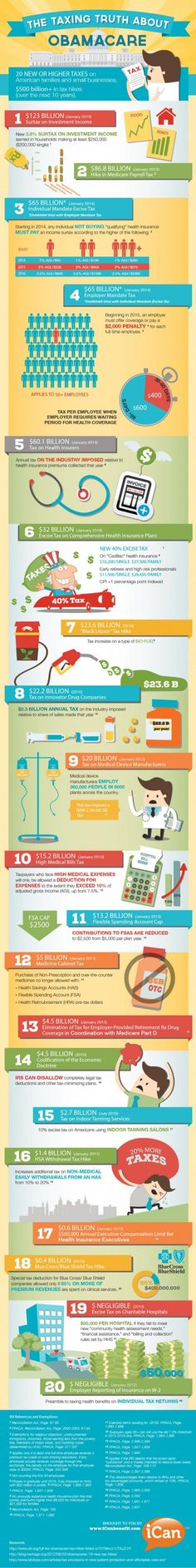 20 Taxes Associated with Obamacare - Infographic   BHM Healthcare Solutions