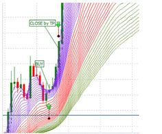 "Scalping Strategy ""Tricolor Wave"" 