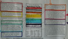 Reading Nutrition Labels Chicken Noodle Soup, People Eating, Fat, Nutrition, Reading, How To Make, Reading Books, Libros