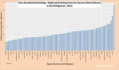 Building Costs Per Square Metre in the Philippines & Disaster-Proof Building Methods – Estimation QS