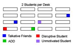 Interesting article about where to place students in the seating arrangement to prevent  problems.