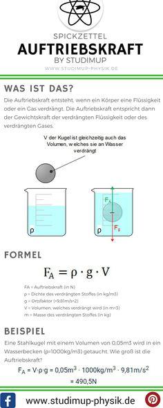 Spickzettel zur Auftriebskraft von Studimup. Physik einfach erklärt für die Schule.