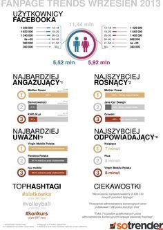 Fanpage Trends- wrzesień 2013