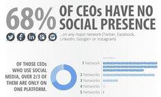 68% des PDG n'ont aucune présence sur les réseaux sociaux I Noel Nguessan