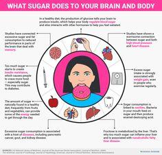 Sugar Effects On Body, Health And Nutrition, Health And Wellness, Nutrition Guide, Health Facts, Gut Health, Health Tips, Sugar Detox Diet, Sugar Consumption
